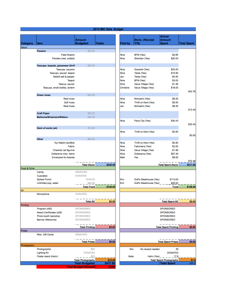 Gala Budget Sheet1